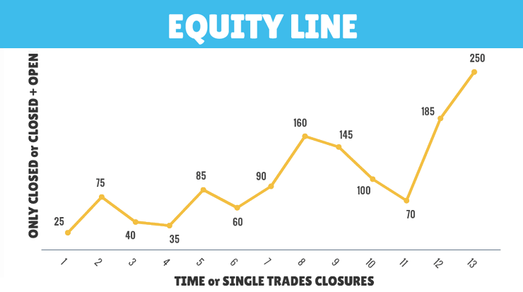 social trading equity line