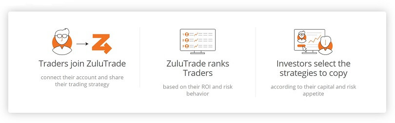 zulutrade how it works