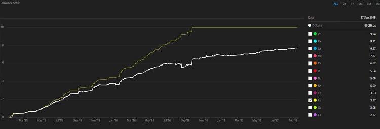 Darwinex Score chart 2