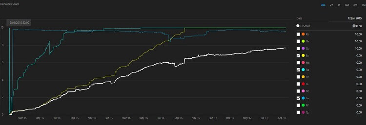 Darwinex Score chart 3