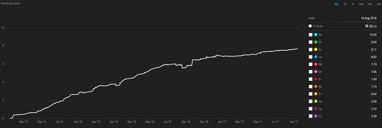Darwinex Score chart