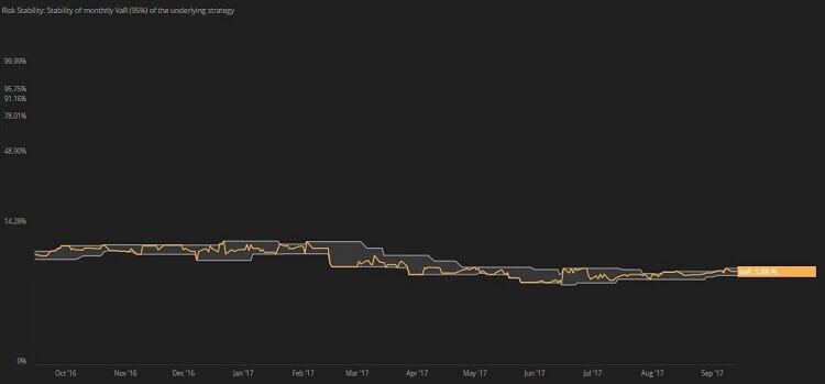 Risk Stability d-scores