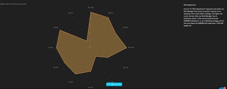 Spider Chart D-Score