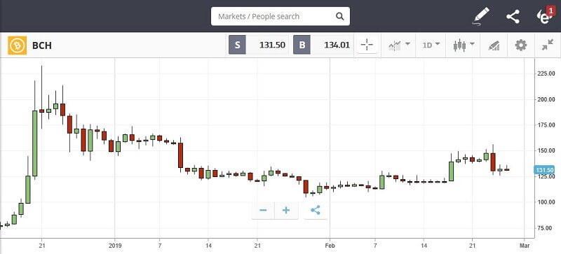 chart bitcoin cash