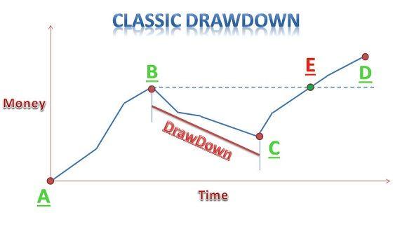classic drawdown chart