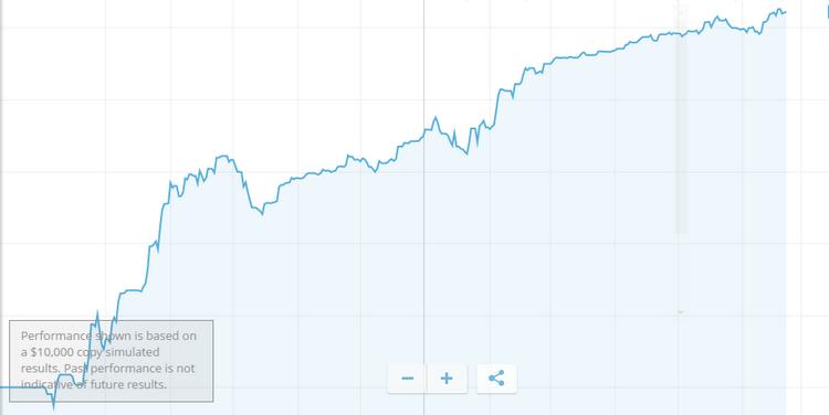 equity line etoro best trader-3