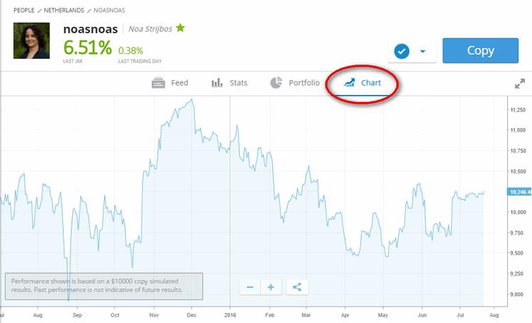 etoro equity chart