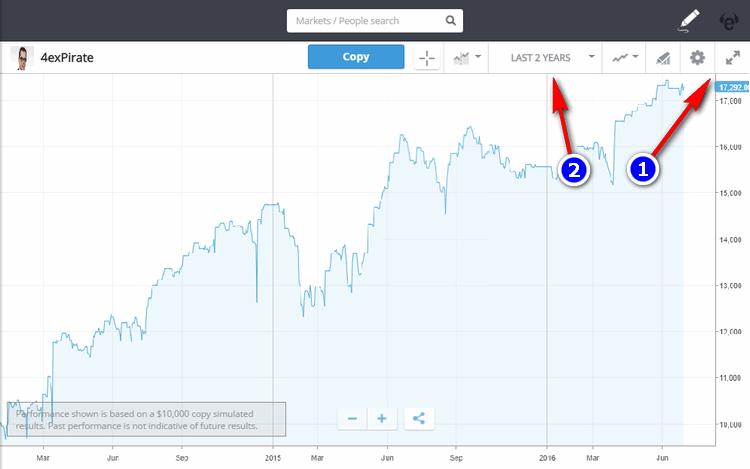 etoro trader chart setting