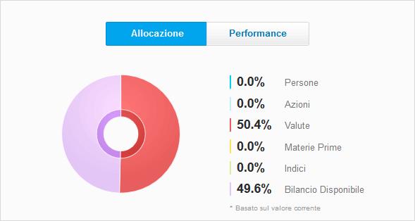 etoro trader profile allocation