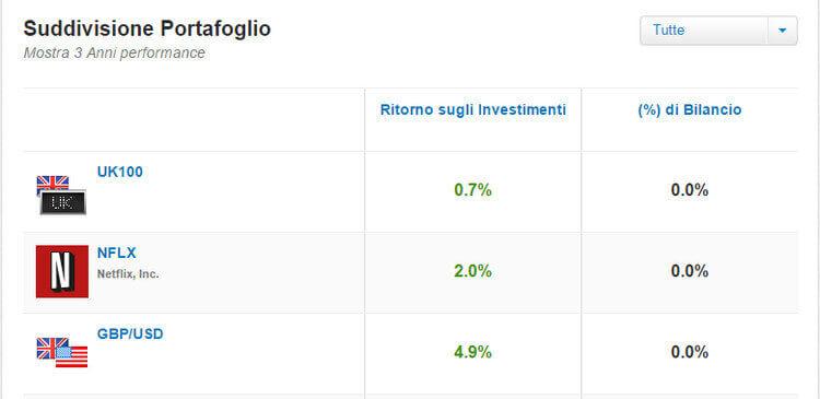 etoro trader profile portfolio breakdown