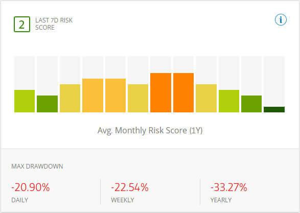 etoro trader profile risk score