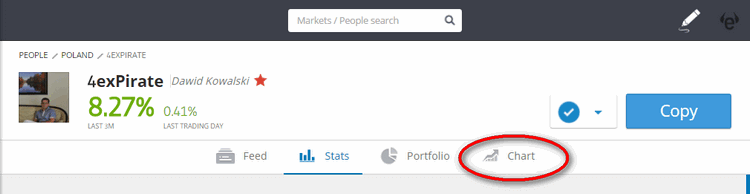 etoro traders charts