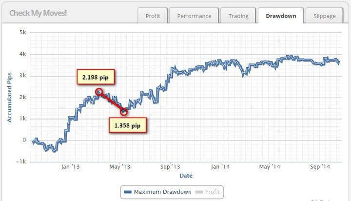 real zulutrade drawdown value