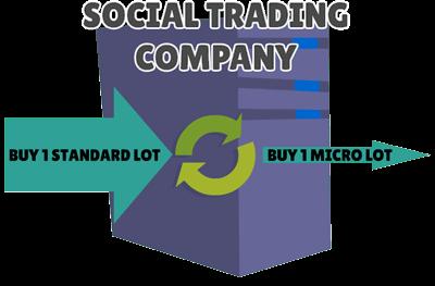 social trading signals modification