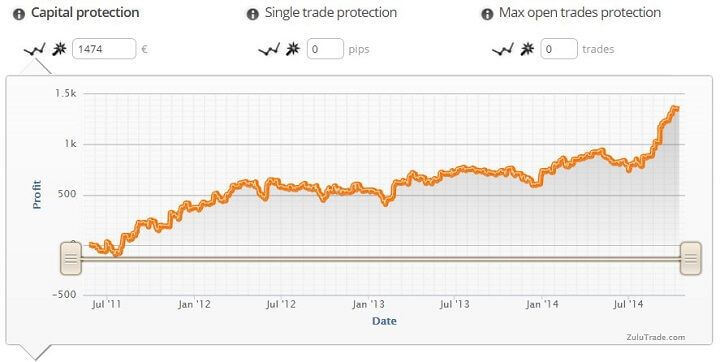 zuluguard capital protection