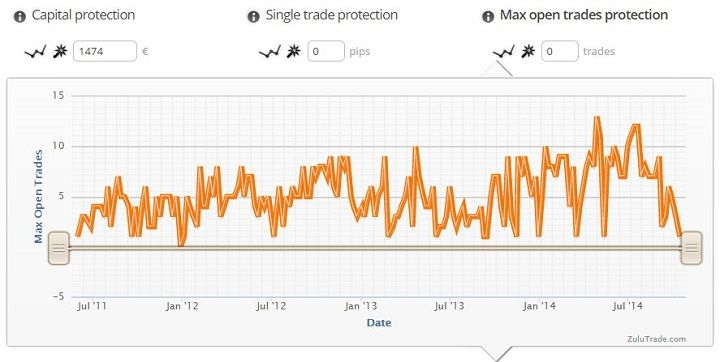 zuluguard max open trades protection