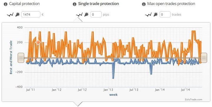 zuluguard single trade protection