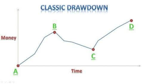 zulutrade classic drawdown