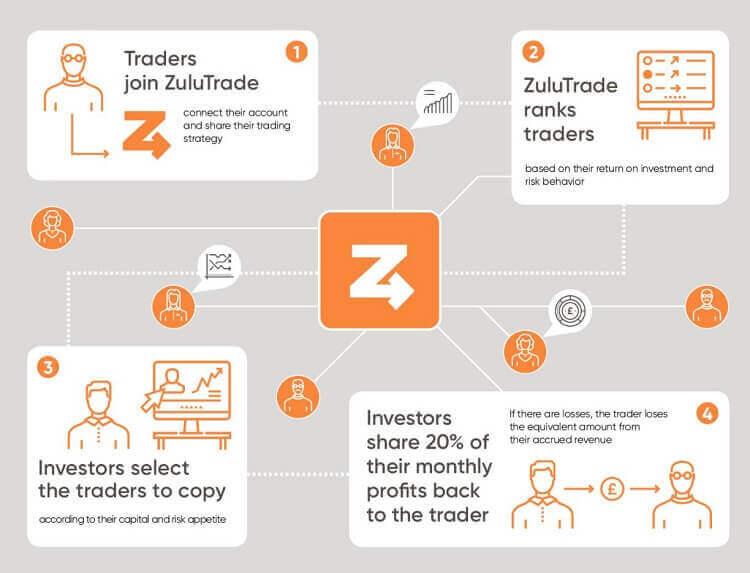 zulutrade profit sharing model