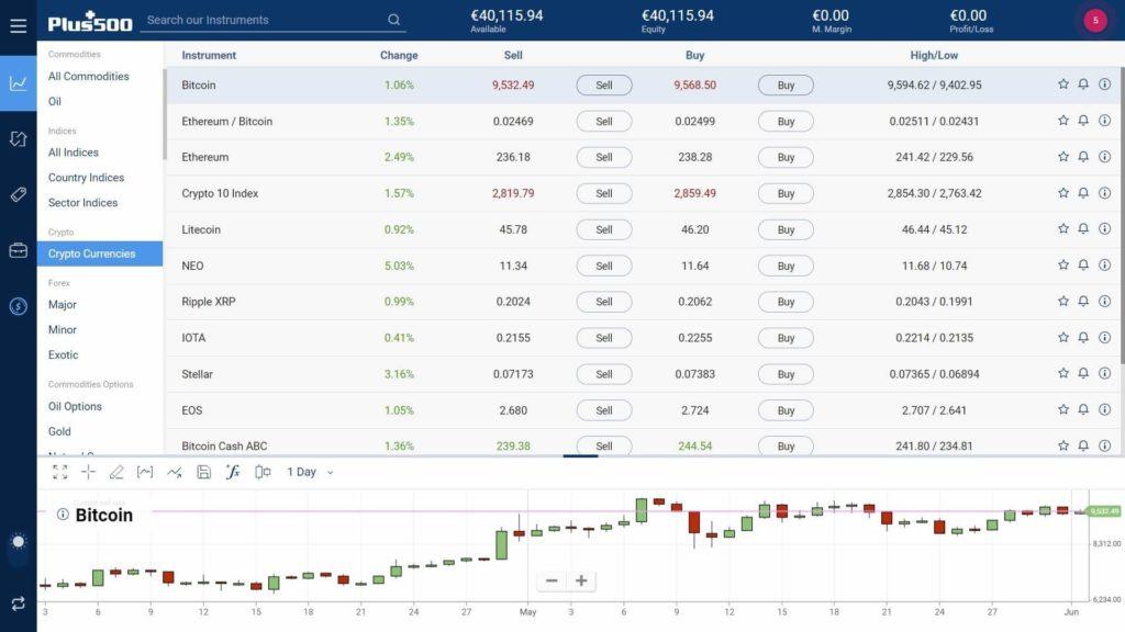 plus500 proprietary platform assets