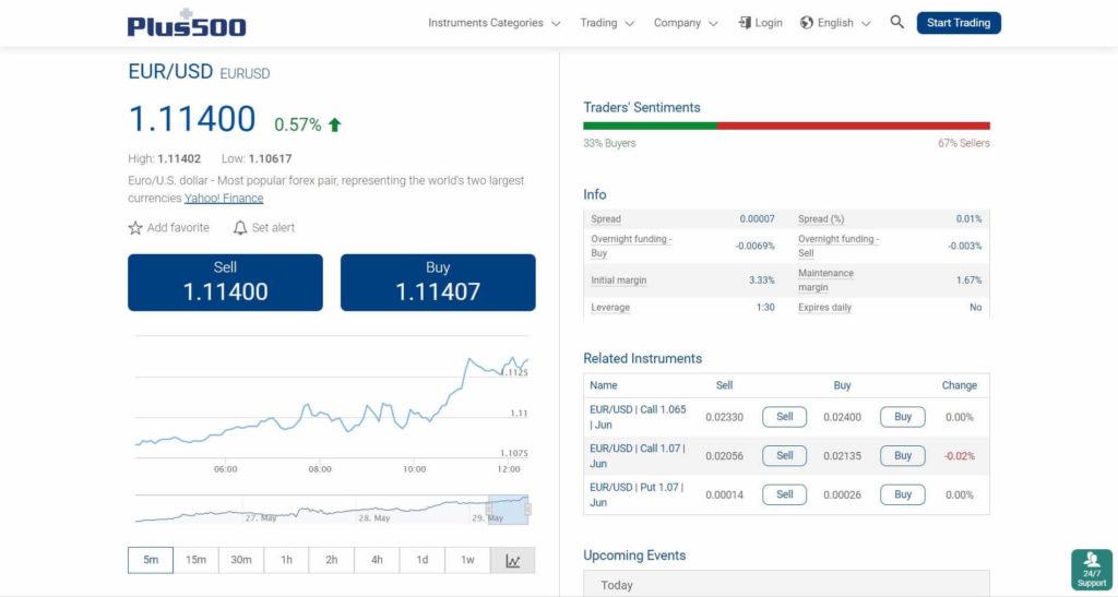 plus500 website eur-usd trading conditions